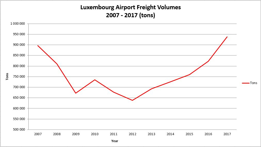 Luxembourg Airport is the 6th largest cargo airport in Europe